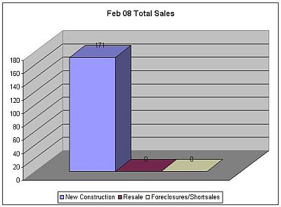 February 2008 Downtown San Diego Sales