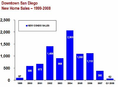 New condominium Sales