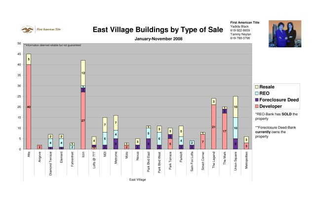 Downtown San Diego East Village Sales Statistics for 2008: by Complex