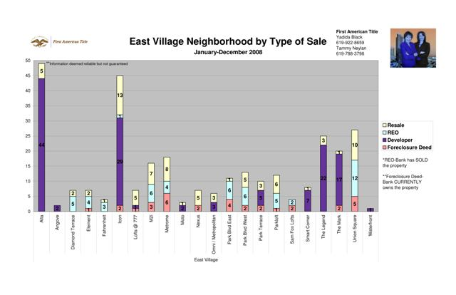 East Village Neighborhood by Type of Sale
