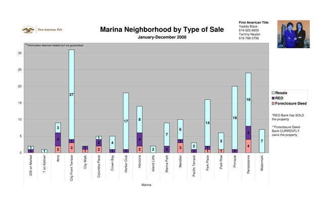Marina District by Type of Sale