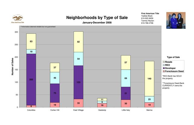 2008 Breakdown of 92101 Neighborhoods by Sale Type