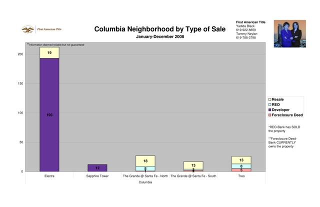 Columbia District by Type of Sale