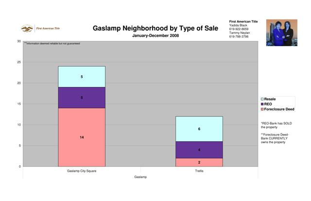 Gaslamp by Type of Sale