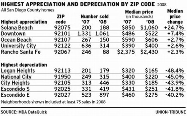 SD ZIP Codes Seemingly Unaffected