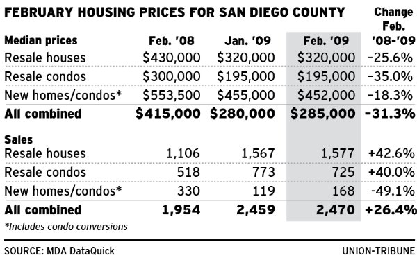 Slight Increase in Median Home Price