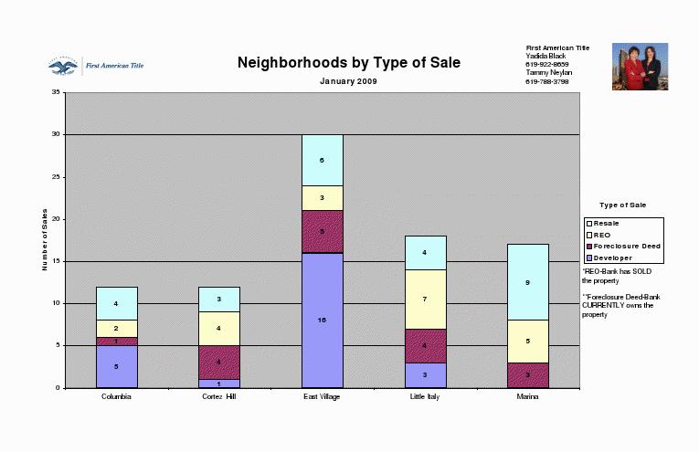Neighborhoods by Type of Sale