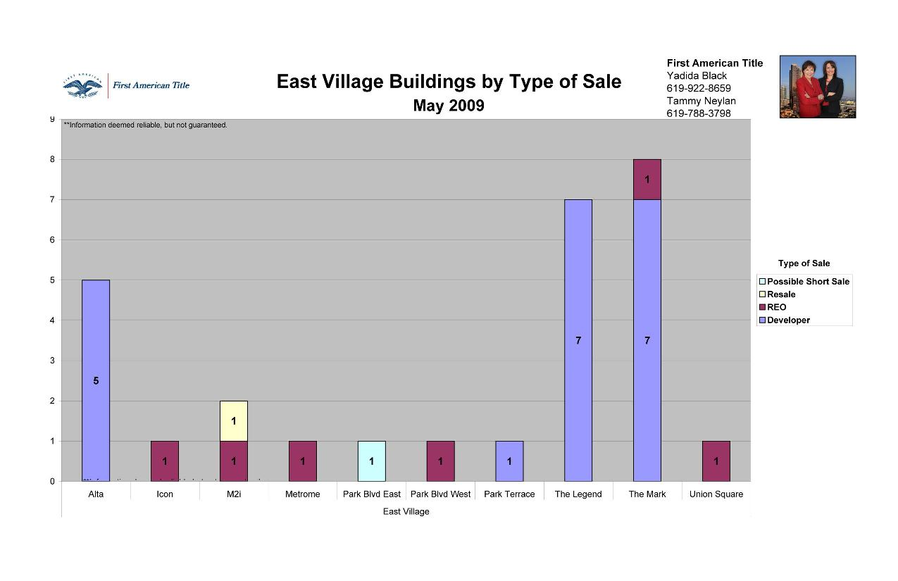 The East Village District in Downtown San Diego 92101 by Type of Sale