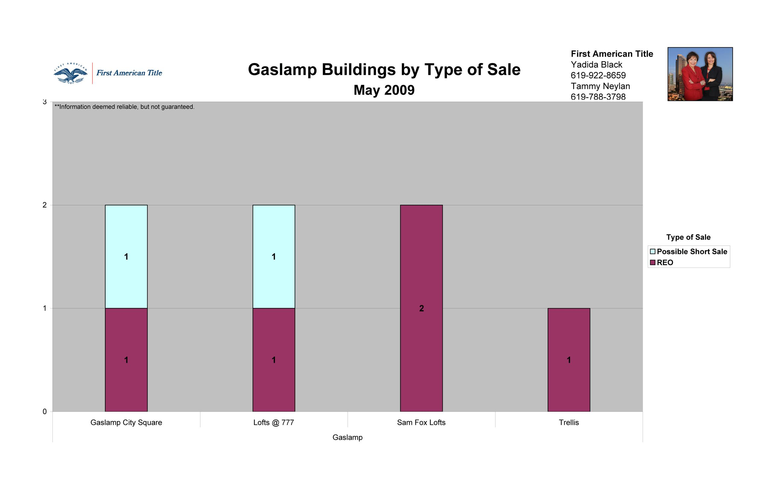 The Gaslamp District in Downtown San Diego 92101 by Type of Sale
