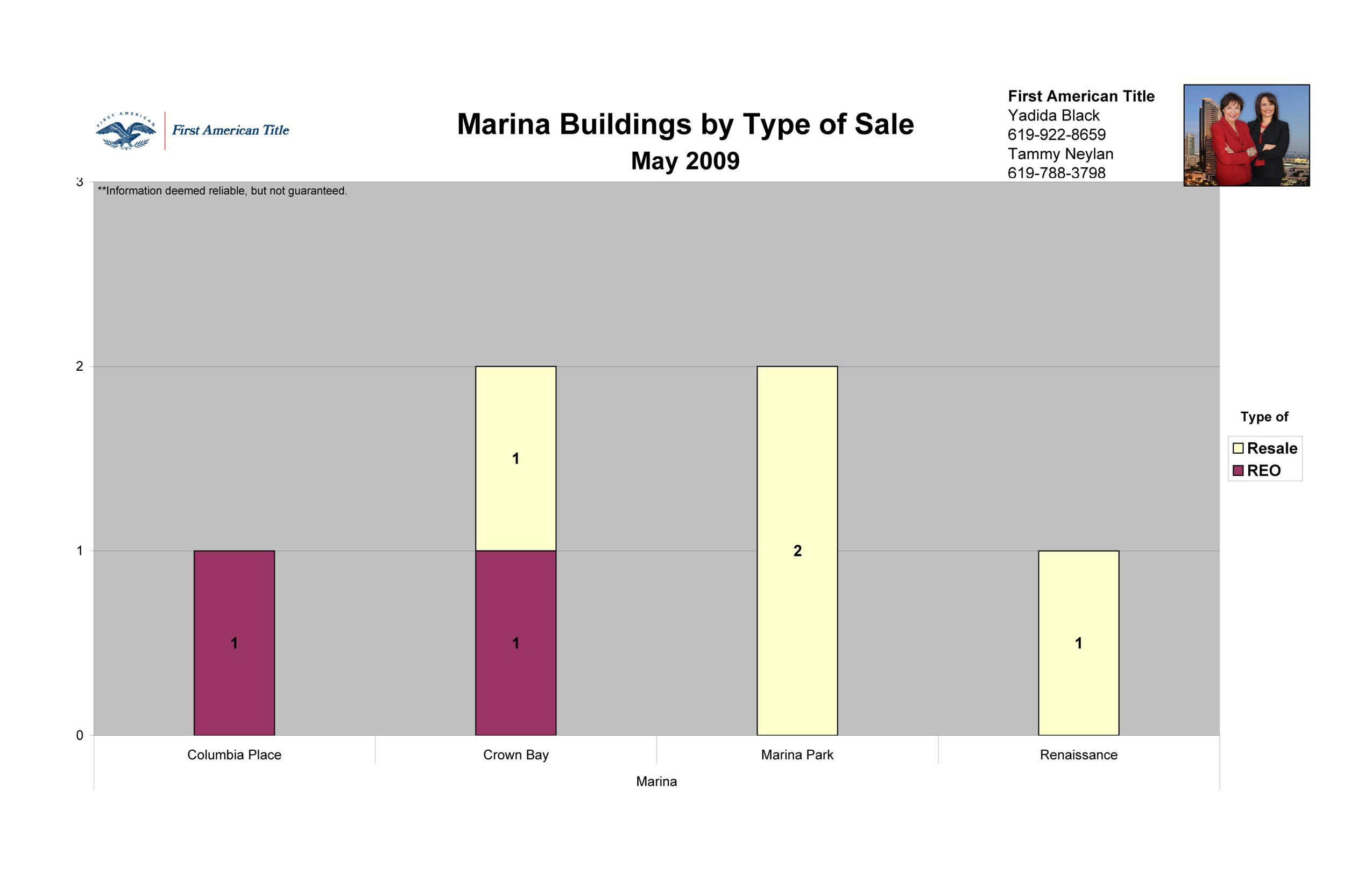 The Marina District in Downtown San Diego 92101 by Type of Sale