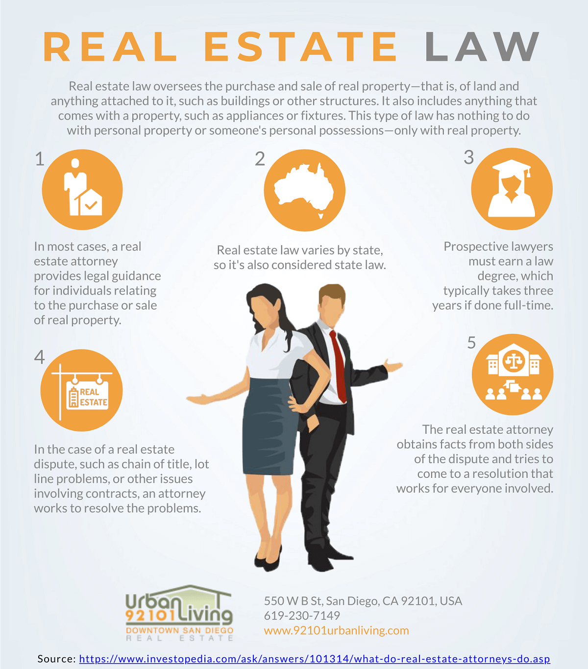 All About Real Estate Law [Infographic]